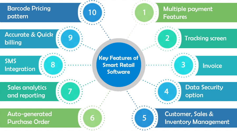 Key Features of Smart Retail POS